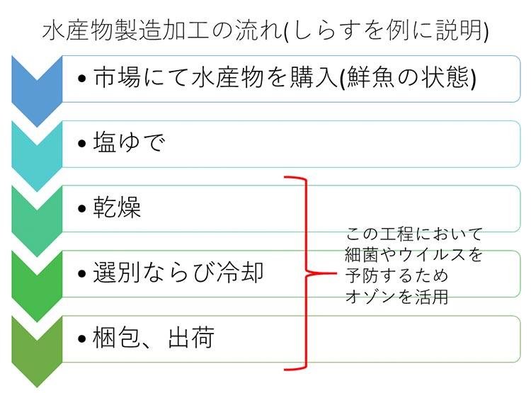 オゾン発生器の利用方法